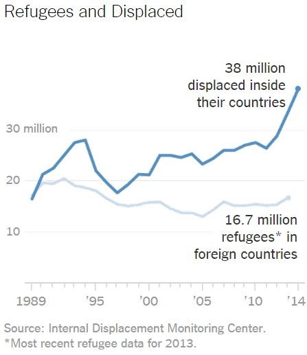 004 refugee statistics 2013 (3)