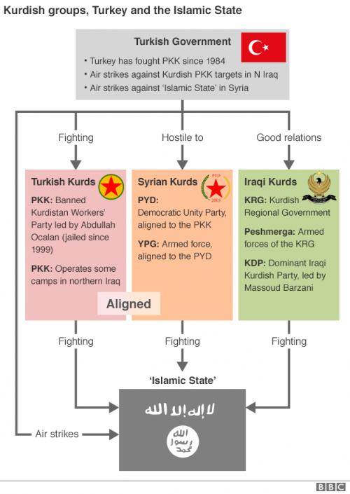 kurd_groups_turk_govt